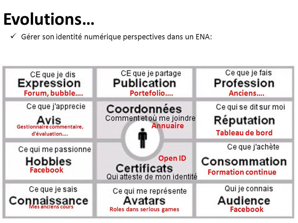 Evolutions… Gérer son identité numérique perspectives dans un ENA: Annuaire Open ID Roles dans serious games Facebook Forum, bubble….Portefolio….Anciens….
