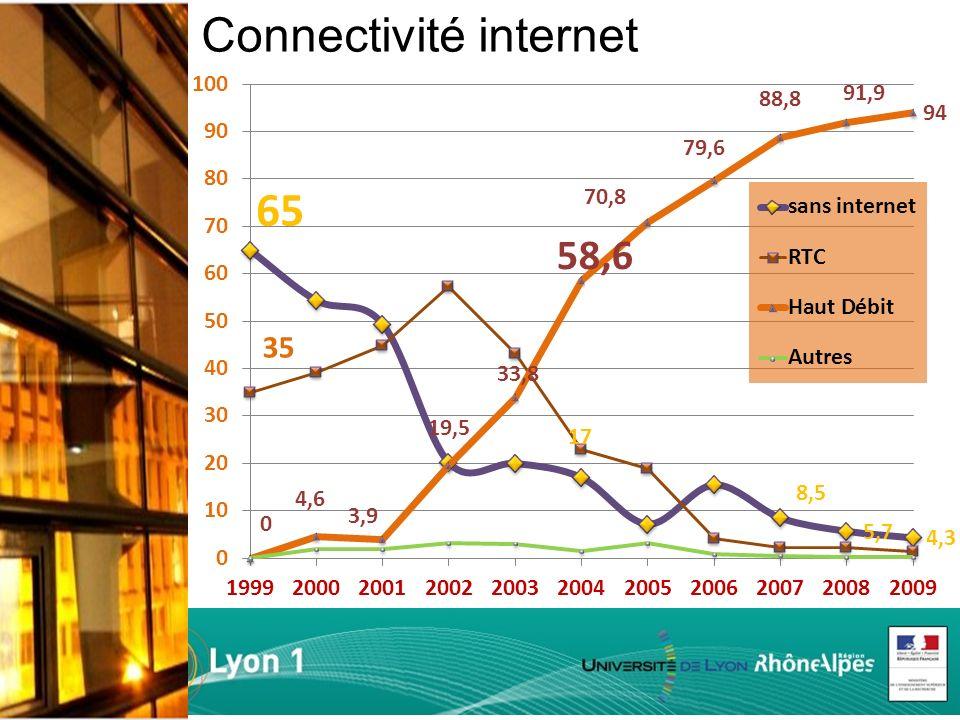 Connectivité internet