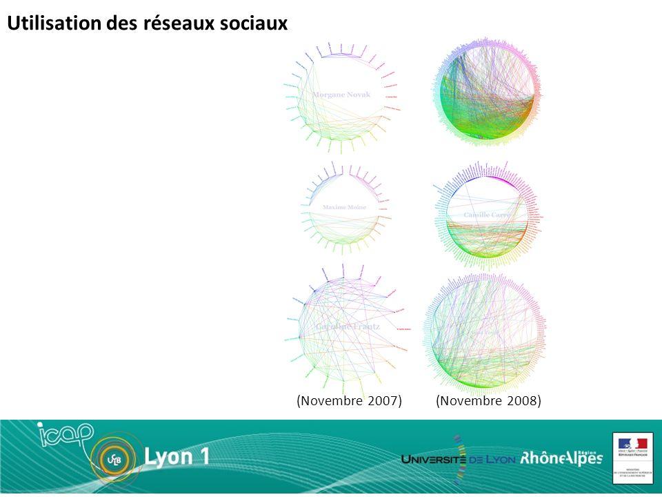 Utilisation des réseaux sociaux (Novembre 2007)(Novembre 2008)