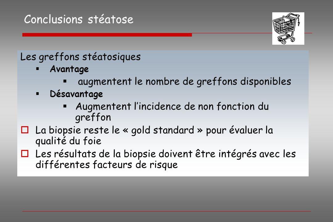 Conclusions stéatose Les greffons stéatosiques Avantage augmentent le nombre de greffons disponibles Désavantage Augmentent lincidence de non fonction