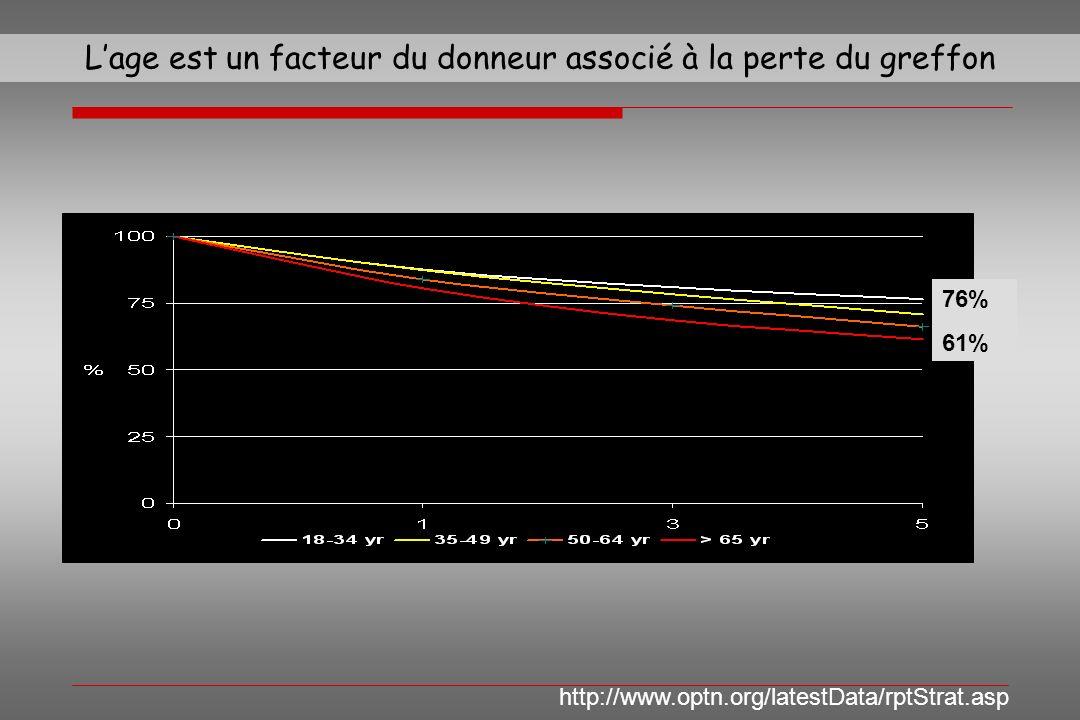 Lage est un facteur du donneur associé à la perte du greffon http://www.optn.org/latestData/rptStrat.asp 76% 61%