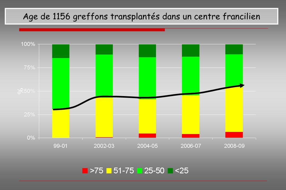 Age de 1156 greffons transplantés dans un centre francilien