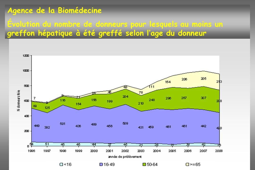 Agence de la Biomédecine Évolution du nombre de donneurs pour lesquels au moins un greffon hépatique à été greffé selon lage du donneur