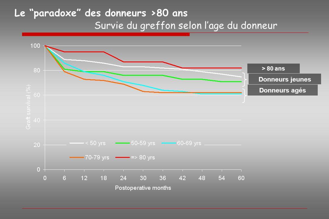 Survie du greffon selon lage du donneur Donneurs agés Donneurs jeunes > 80 ans Le paradoxe des donneurs >80 ans