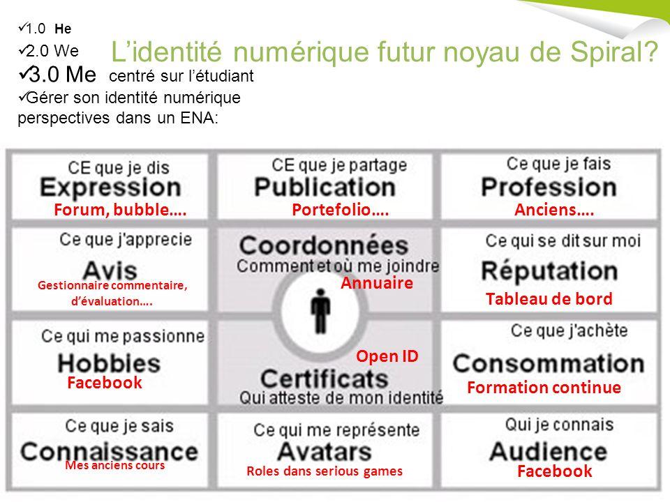 5 ème Journée SPIRAL - Mardi 8 Juillet 2008 - Université Lyon 3 Manufacture des Tabacs Lidentité numérique futur noyau de Spiral.