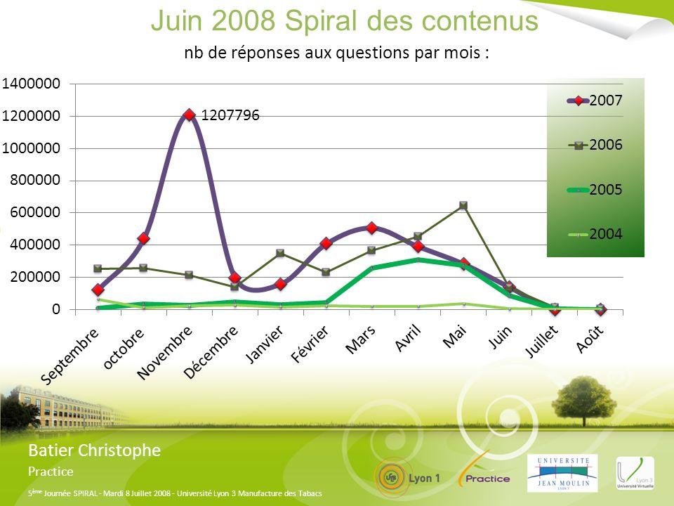5 ème Journée SPIRAL - Mardi 8 Juillet 2008 - Université Lyon 3 Manufacture des Tabacs Juin 2008 Spiral des contenus Batier Christophe Practice nb de réponses aux questions par mois :