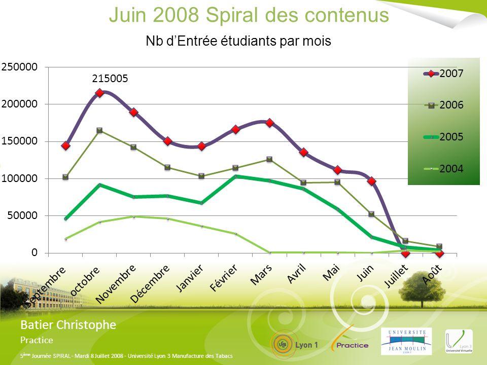 5 ème Journée SPIRAL - Mardi 8 Juillet 2008 - Université Lyon 3 Manufacture des Tabacs Juin 2008 Spiral des contenus Batier Christophe Practice Nb dEntrée étudiants par mois