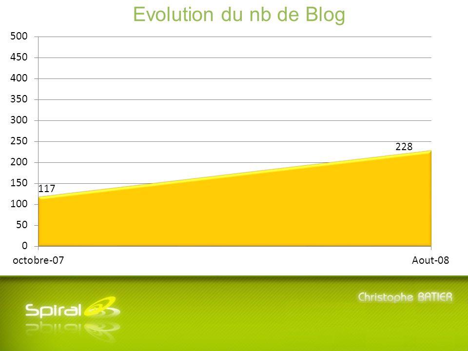 5 ème Journée SPIRAL - Mardi 8 Juillet 2008 - Université Lyon 3 Manufacture des Tabacs Evolution du nb de Blog