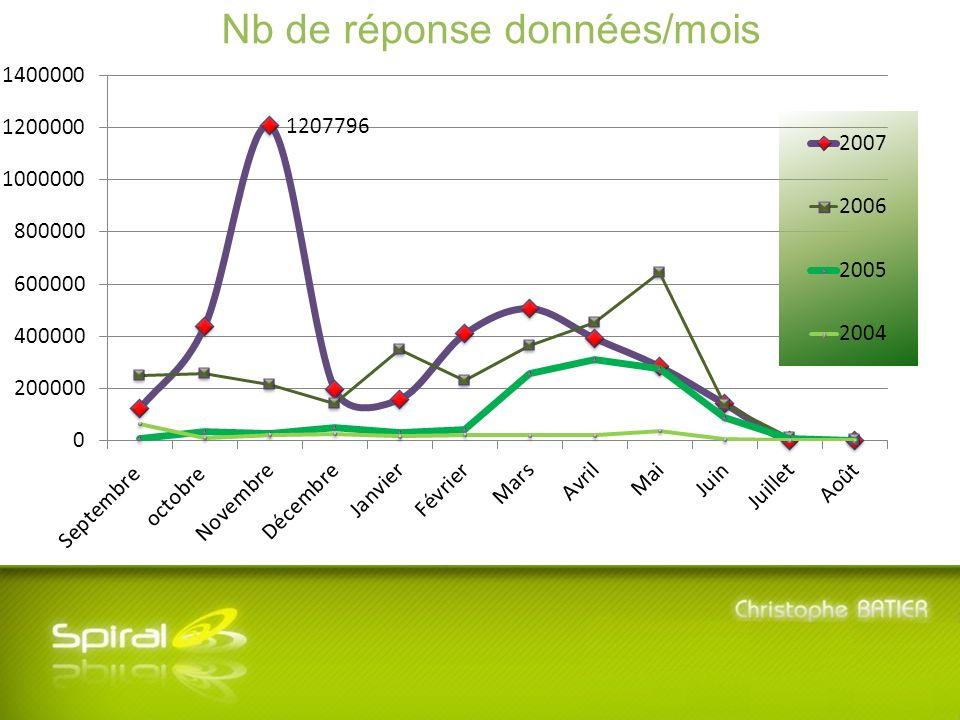 5 ème Journée SPIRAL - Mardi 8 Juillet 2008 - Université Lyon 3 Manufacture des Tabacs Nb de réponse données/mois