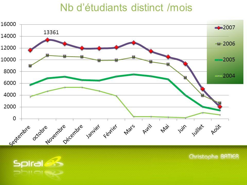 5 ème Journée SPIRAL - Mardi 8 Juillet 2008 - Université Lyon 3 Manufacture des Tabacs Nb détudiants distinct /mois