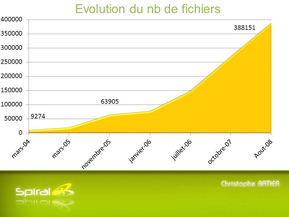 5 ème Journée SPIRAL - Mardi 8 Juillet 2008 - Université Lyon 3 Manufacture des Tabacs Evolution du nb de fichiers