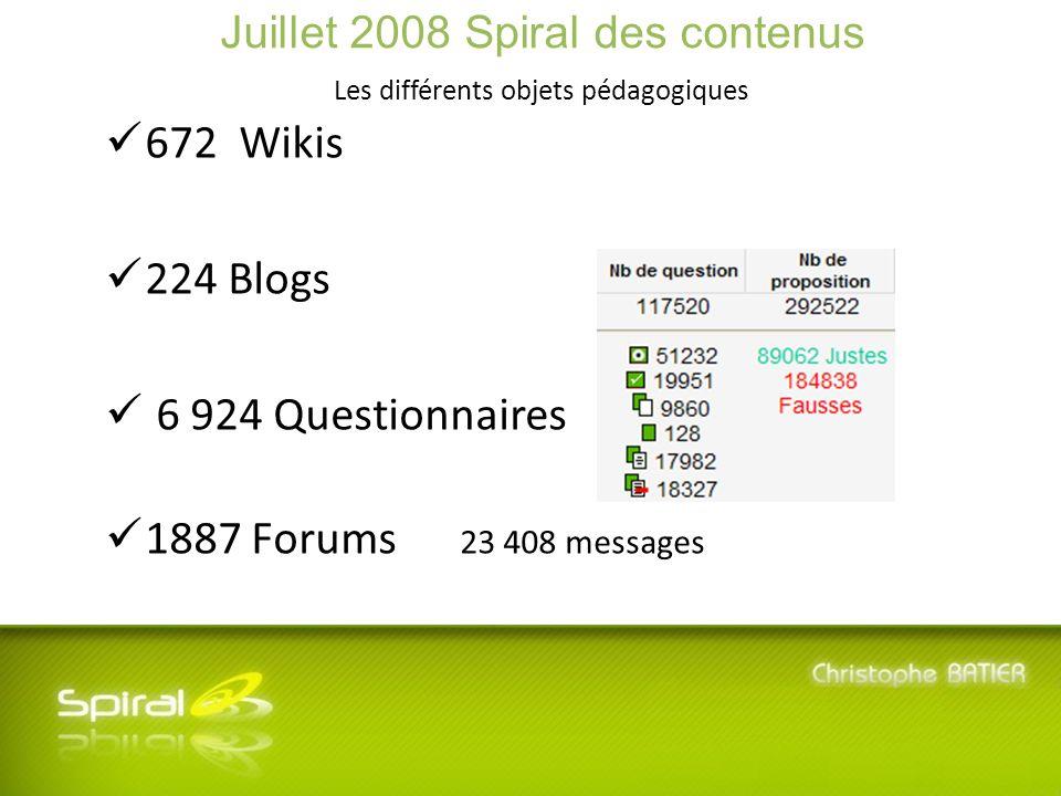 5 ème Journée SPIRAL - Mardi 8 Juillet 2008 - Université Lyon 3 Manufacture des Tabacs Evolution du nb de QCM