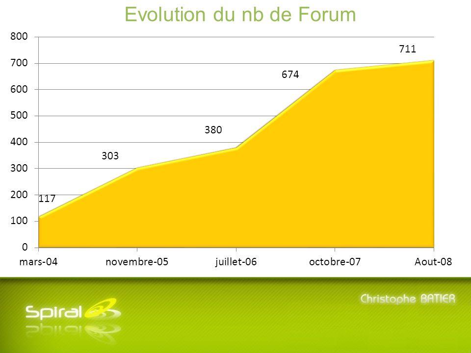 5 ème Journée SPIRAL - Mardi 8 Juillet 2008 - Université Lyon 3 Manufacture des Tabacs Evolution du nb de Forum