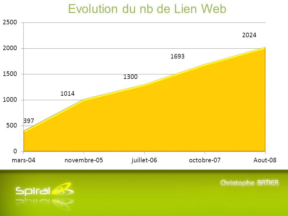 5 ème Journée SPIRAL - Mardi 8 Juillet 2008 - Université Lyon 3 Manufacture des Tabacs Evolution du nb de Lien Web