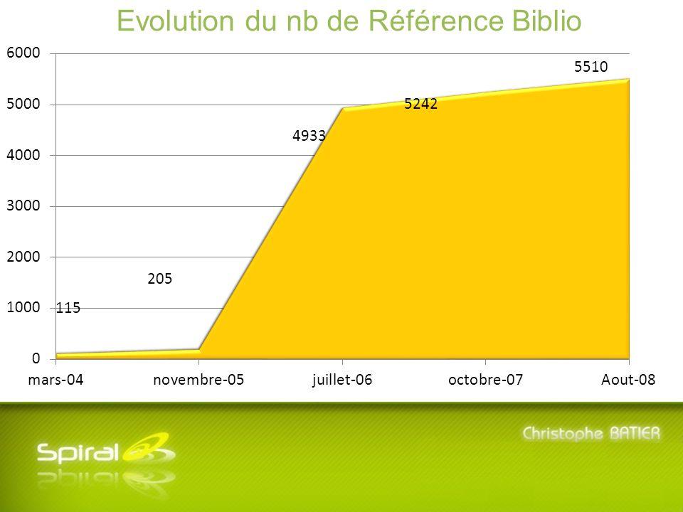 5 ème Journée SPIRAL - Mardi 8 Juillet 2008 - Université Lyon 3 Manufacture des Tabacs Evolution du nb de wiki