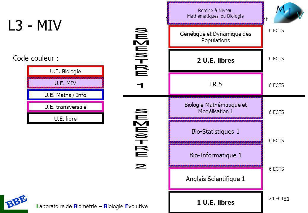 Mathématiques et Informatique du Vivant Laboratoire de Biométrie – Biologie Evolutive 21 Génétique et Dynamique des Populations Biologie Mathématique