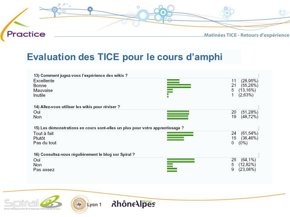 Evaluation des TICE pour le cours damphi