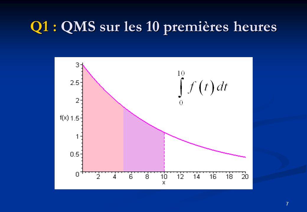8 Q2 : QMS moyenne par heure