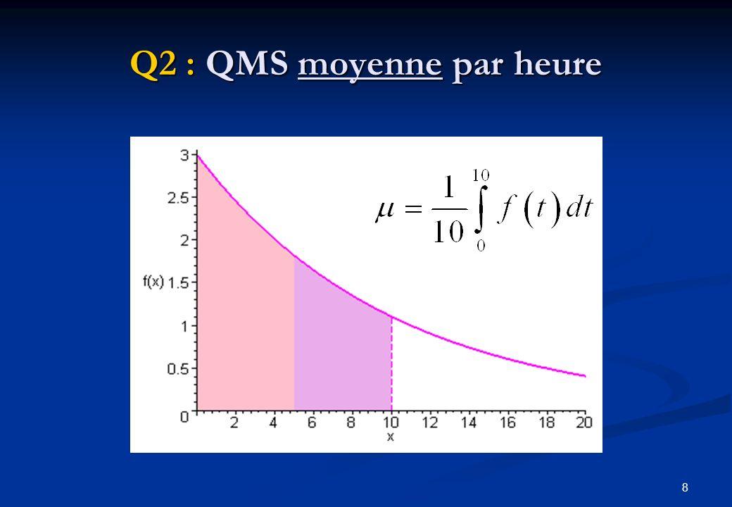 9 La notion dintégrale « La somme de a à b de est égale à la différence entre la primitive de f au point b et la primitive de f au point a »