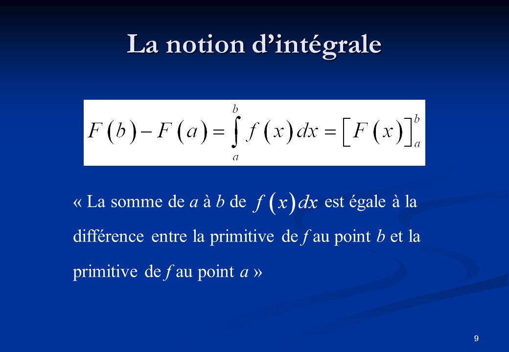 10 Interprétation géométrique f est définie sur [a ; b] f admet une primitive ab A