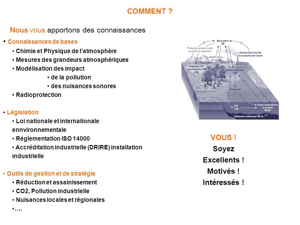 Nous vous apportons des connaissances Connaissances de bases Chimie et Physique de latmosphère Mesures des grandeurs atmosphériques Modélisation des i
