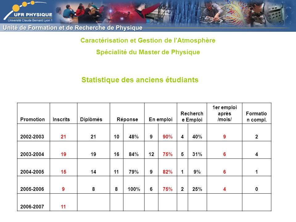 Statistique des anciens étudiants PromotionInscritsDiplômés RéponseEn emploi Recherch e Emploi 1er emploi après /mois/ Formatio n compl.