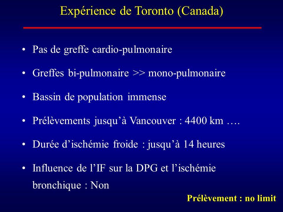 Expérience de Toronto (Canada) Pas de greffe cardio-pulmonaire Greffes bi-pulmonaire >> mono-pulmonaire Bassin de population immense Prélèvements jusq