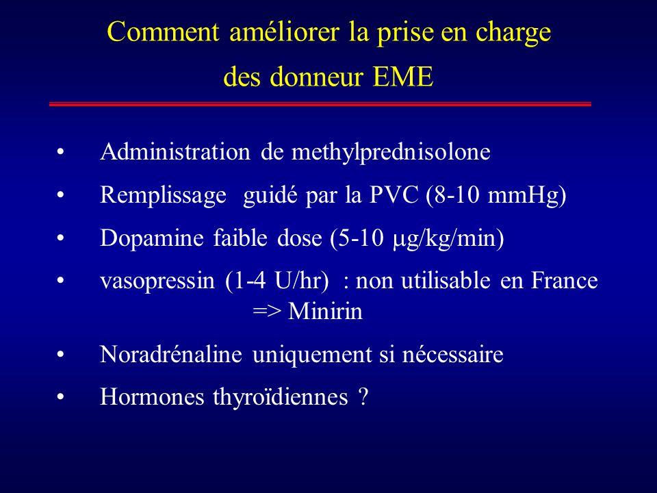 Comment améliorer la prise en charge des donneur EME Administration de methylprednisolone Remplissage guidé par la PVC (8-10 mmHg) Dopamine faible dos