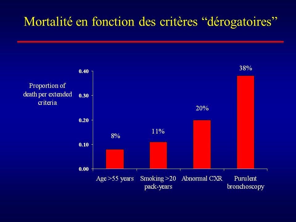 Mortalité en fonction des critères dérogatoires