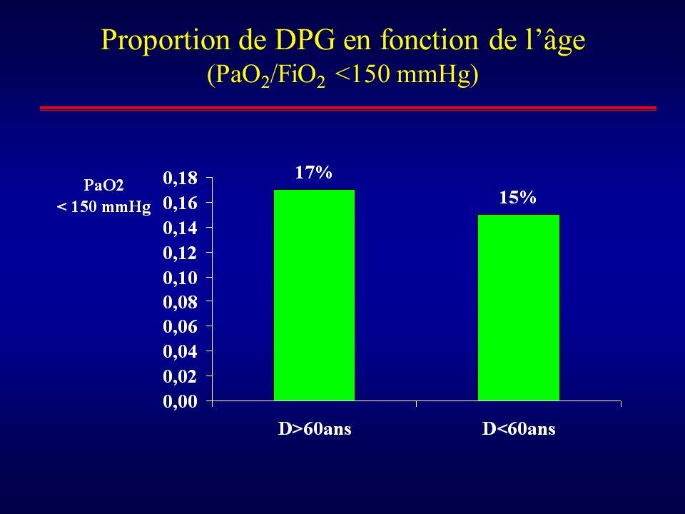 Proportion de DPG en fonction de lâge (PaO 2 /FiO 2 <150 mmHg)