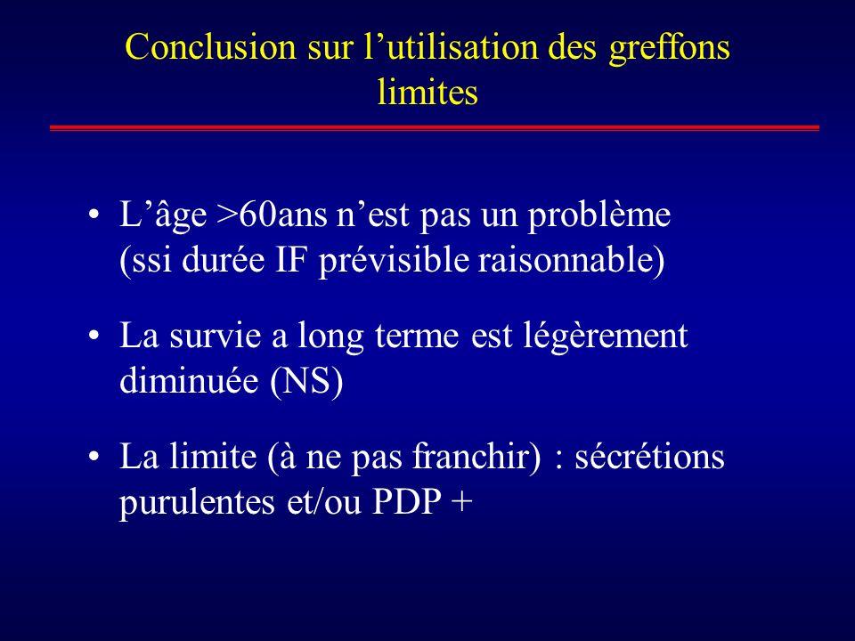 Conclusion sur lutilisation des greffons limites Lâge >60ans nest pas un problème (ssi durée IF prévisible raisonnable) La survie a long terme est lég