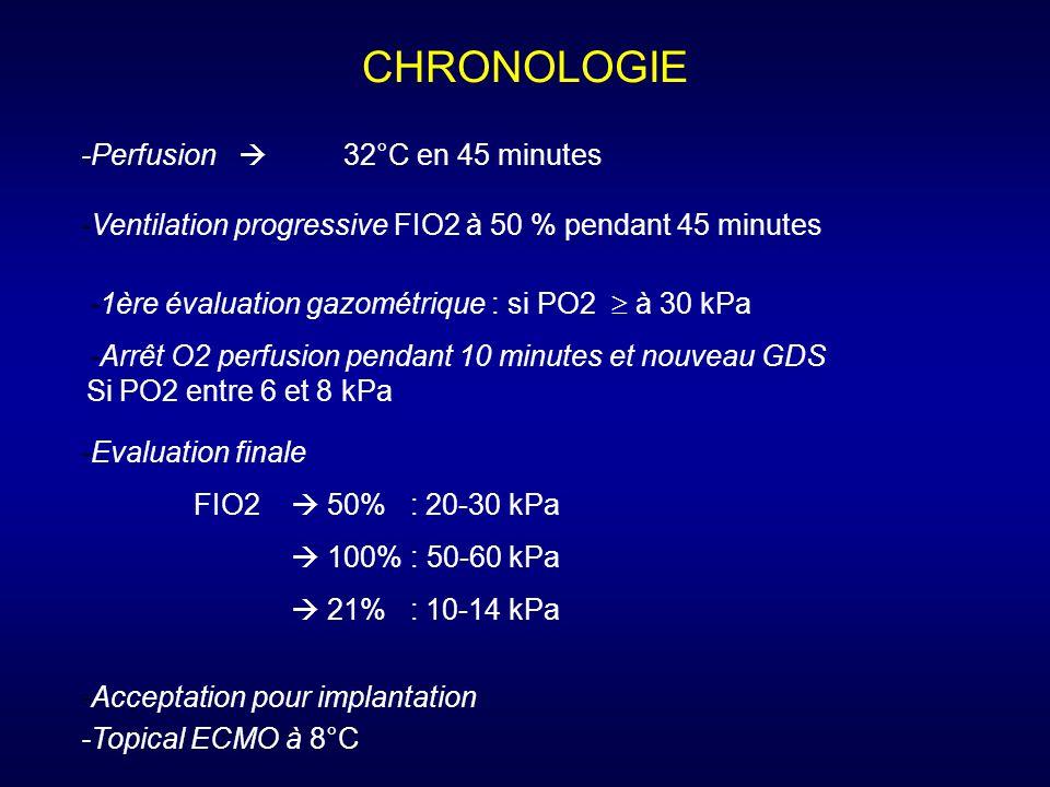 -Perfusion 32°C en 45 minutes -Ventilation progressive FIO2 à 50 % pendant 45 minutes CHRONOLOGIE -1ère évaluation gazométrique : si PO2 à 30 kPa -Arr