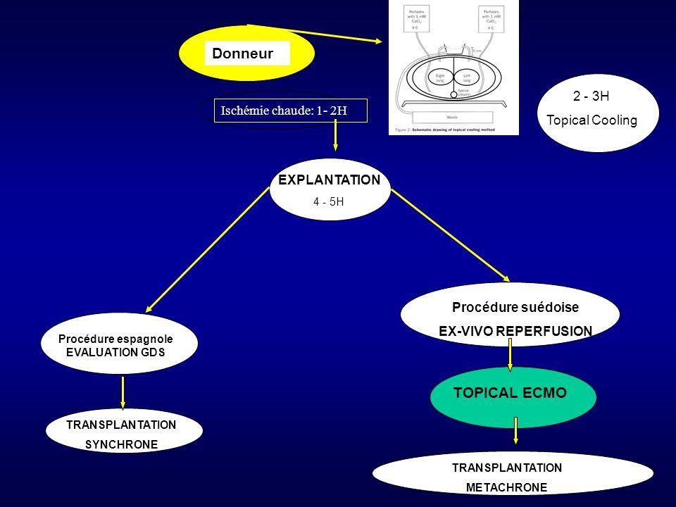 EXPLANTATION 4 - 5H Procédure espagnole EVALUATION GDS Procédure suédoise EX-VIVO REPERFUSION TOPICAL ECMO Donneur TRANSPLANTATION SYNCHRONE TRANSPLAN