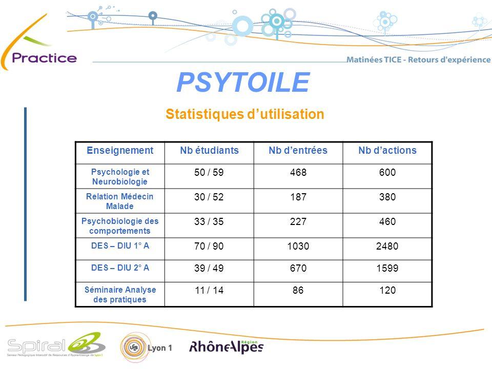 PSYTOILE Statistiques dutilisation EnseignementNb étudiantsNb dentréesNb dactions Psychologie et Neurobiologie 50 / 59468600 Relation Médecin Malade 3