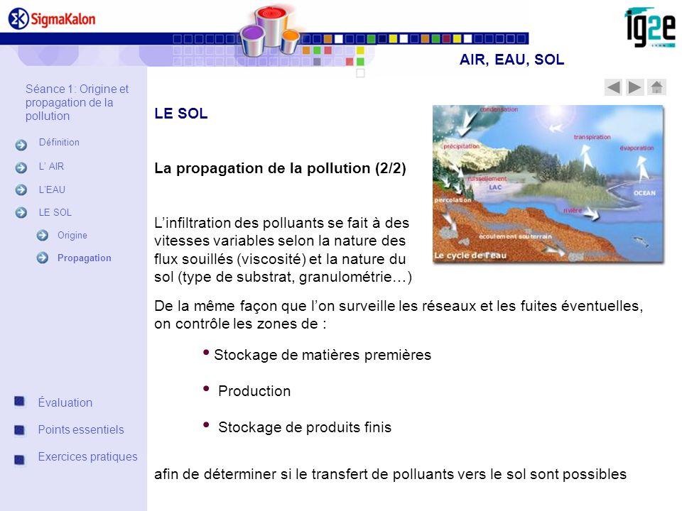 Stockage de matières premières Production Stockage de produits finis La propagation de la pollution (2/2) Linfiltration des polluants se fait à des vi