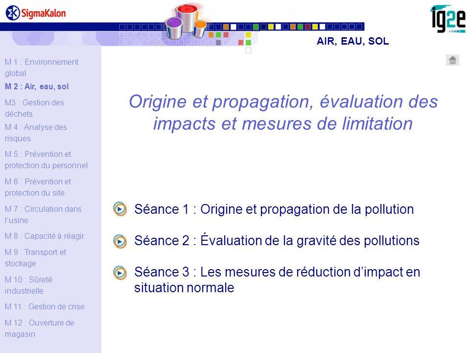 Stockage de matières premières Production Stockage de produits finis La propagation de la pollution (2/2) Linfiltration des polluants se fait à des vitesses variables selon la nature des flux souillés (viscosité) et la nature du sol (type de substrat, granulométrie…) De la même façon que lon surveille les réseaux et les fuites éventuelles, on contrôle les zones de : afin de déterminer si le transfert de polluants vers le sol sont possibles LE SOL AIR, EAU, SOL Évaluation Points essentiels Exercices pratiques Séance 1: Origine et propagation de la pollution Définition L AIR LEAU LE SOL Origine Propagation