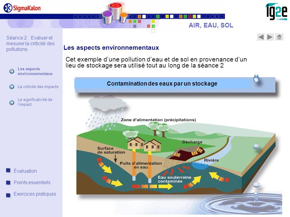 Cet exemple dune pollution deau et de sol en provenance dun lieu de stockage sera utilisé tout au long de la séance 2 AIR, EAU, SOL Contamination des