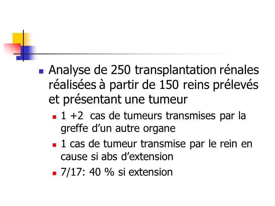 Analyse de 250 transplantation rénales réalisées à partir de 150 reins prélevés et présentant une tumeur 1 +2 cas de tumeurs transmises par la greffe dun autre organe 1 cas de tumeur transmise par le rein en cause si abs dextension 7/17: 40 % si extension