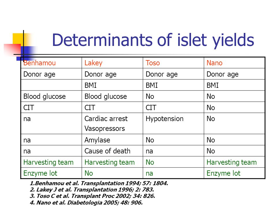 Determinants of islet yields 1.Benhamou et al. Transplantation 1994; 57: 1804. 2. Lakey J et al. Transplantation 1996; 2: 783. 3. Toso C et al. Transp