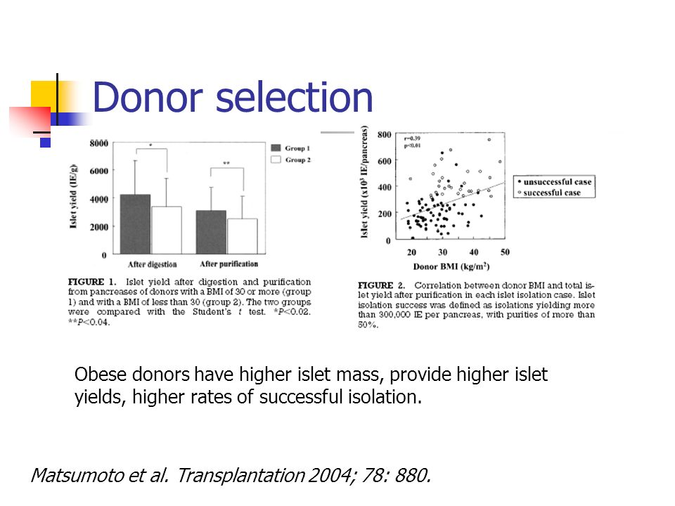 Matsumoto et al. Transplantation 2004; 78: 880. Obese donors have higher islet mass, provide higher islet yields, higher rates of successful isolation