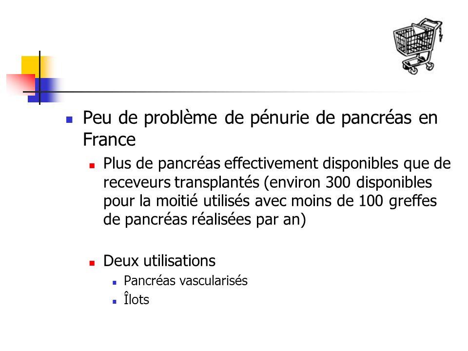 Peu de problème de pénurie de pancréas en France Plus de pancréas effectivement disponibles que de receveurs transplantés (environ 300 disponibles pour la moitié utilisés avec moins de 100 greffes de pancréas réalisées par an) Deux utilisations Pancréas vascularisés Îlots