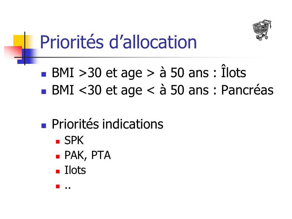 Priorités dallocation BMI >30 et age > à 50 ans : Îlots BMI <30 et age < à 50 ans : Pancréas Priorités indications SPK PAK, PTA Ilots..
