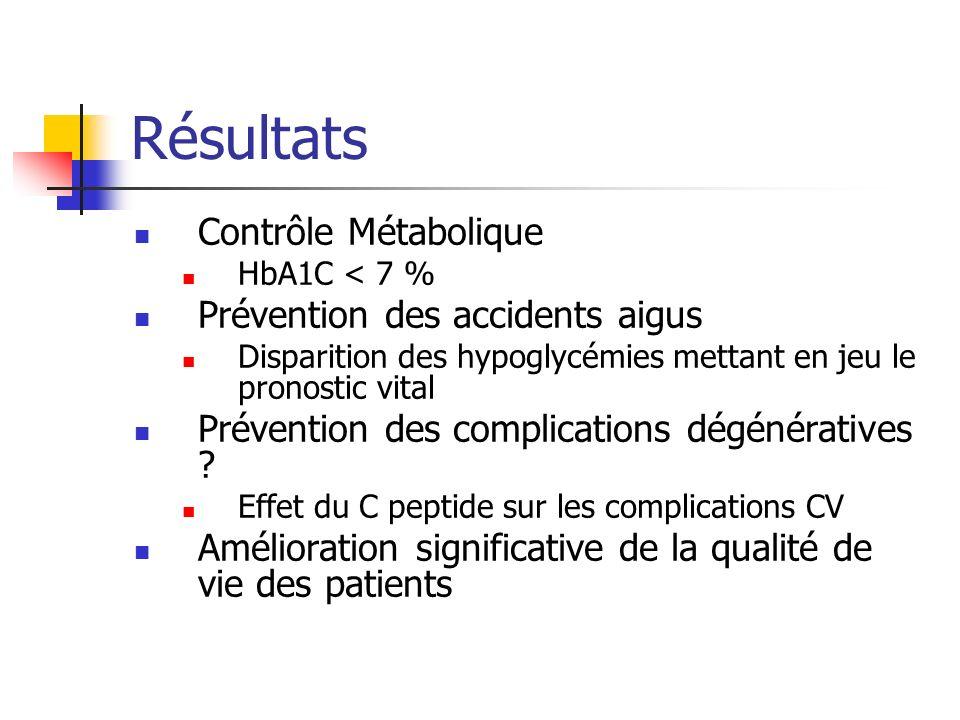 Résultats Contrôle Métabolique HbA1C < 7 % Prévention des accidents aigus Disparition des hypoglycémies mettant en jeu le pronostic vital Prévention des complications dégénératives .