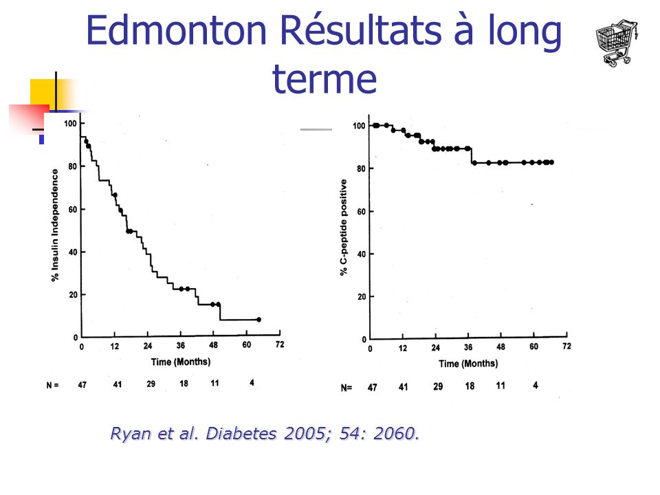 Ryan et al. Diabetes 2005; 54: 2060. Edmonton Résultats à long terme