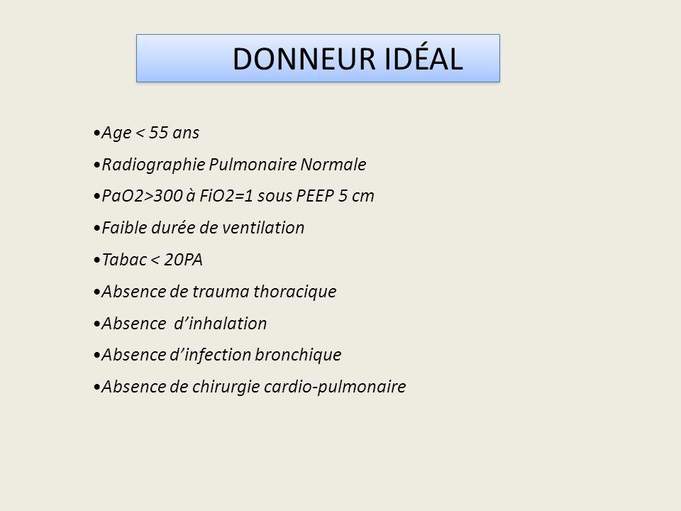 Age < 55 ans Radiographie Pulmonaire Normale PaO2>300 à FiO2=1 sous PEEP 5 cm Faible durée de ventilation Tabac < 20PA Absence de trauma thoracique Absence dinhalation Absence dinfection bronchique Absence de chirurgie cardio-pulmonaire DONNEUR IDÉAL