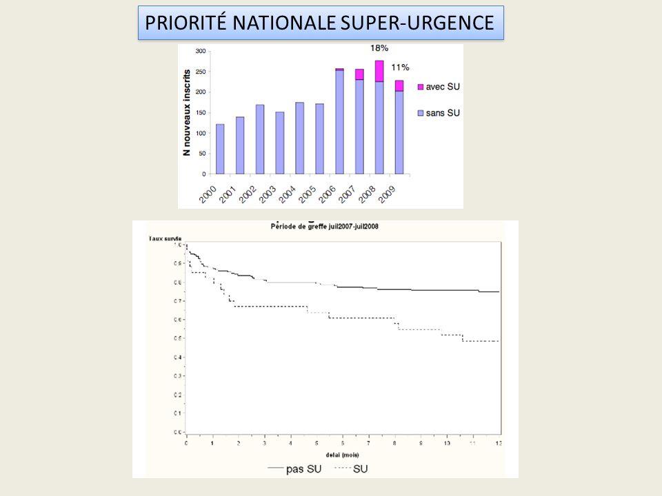 PRIORITÉ NATIONALE SUPER-URGENCE