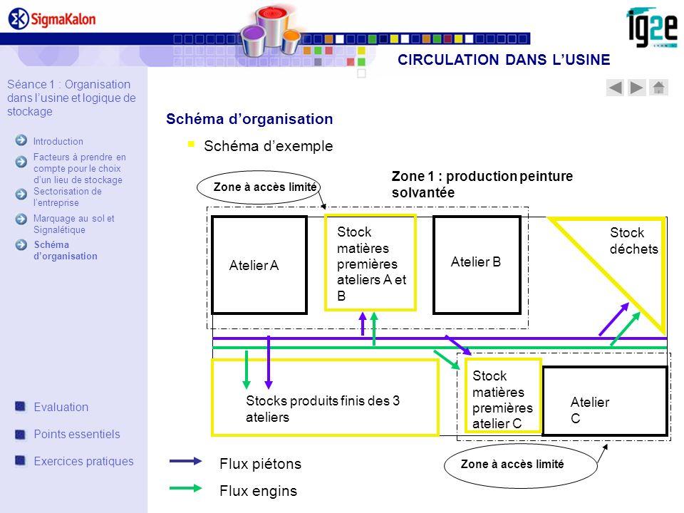 Schéma dexemple Zone 1 : production peinture solvantée Atelier A Atelier B Atelier C Stock déchets Stock matières premières ateliers A et B Stock mati