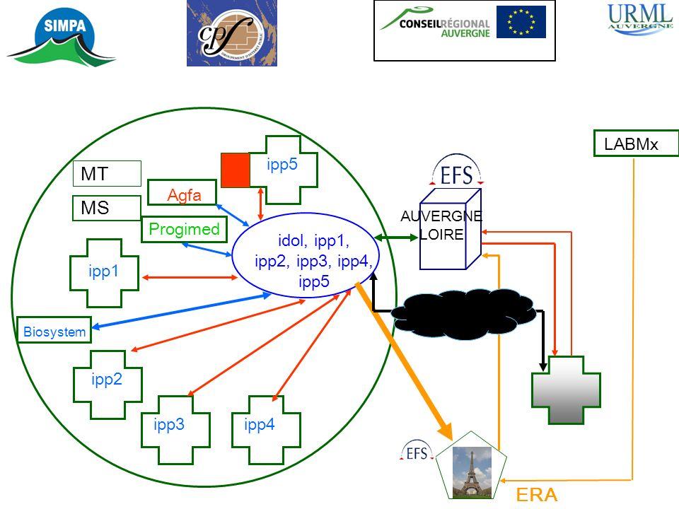MT MS ipp1 Agfa Progimed Biosystem ERA LABMx AUVERGNE LOIRE idol, ipp1, ipp2, ipp3, ipp4, ipp5 ipp2 ipp3ipp4 ipp5