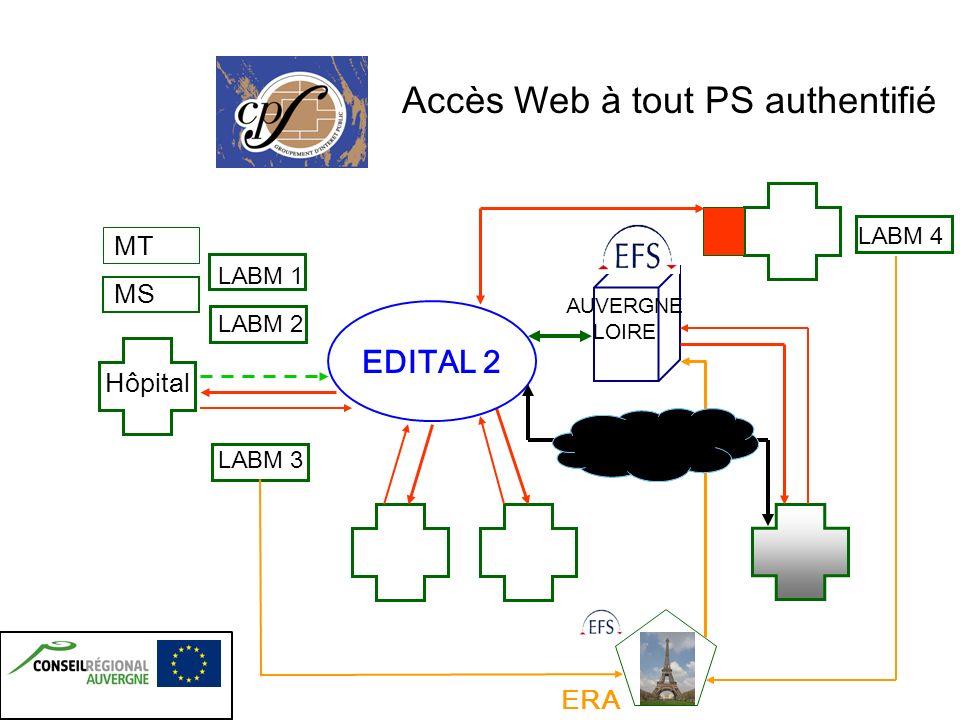 Accès Web Base Saint-Etienne répliquée en Auvergne Authentification par CPS ~ R é seau EDITAL ~ GIP-CPS ~ EFSAuLo ~ M é dinfo ~ CJP ~ CNIL ~ GMSIH ~ AFSSAPS EDITAL 2