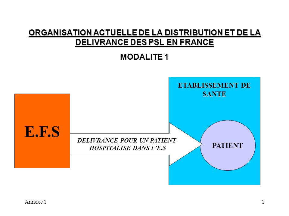 Annexe 11 ORGANISATION ACTUELLE DE LA DISTRIBUTION ET DE LA DELIVRANCE DES PSL EN FRANCE MODALITE 1 E.F.S PATIENT ETABLISSEMENT DE SANTE DELIVRANCE POUR UN PATIENT HOSPITALISE DANS l E.S